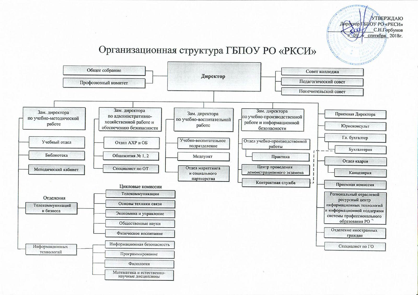 Организационная структура ГБОУ